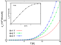 Observation of colossal thermomagnetic response due to superconducting fluctuation
